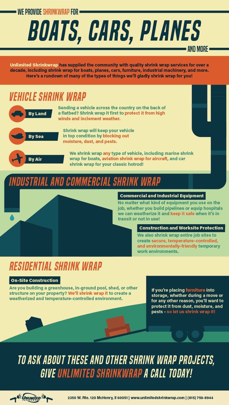 Infographic illustrating that shrink wrap can be used for boats, cars and planes.